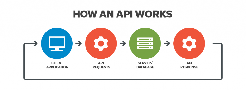 What is API? Rise of API In Banking And Finance [2021]